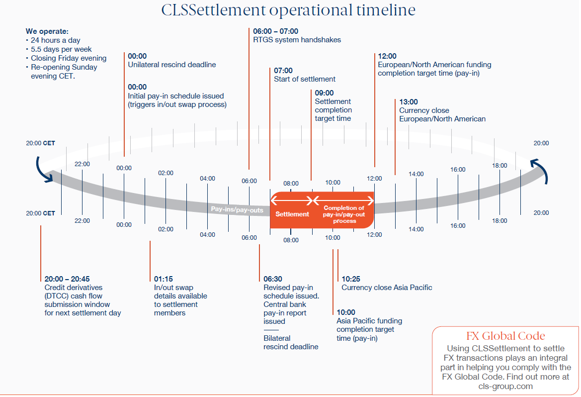 CLS Bank settlement operationnal timeline