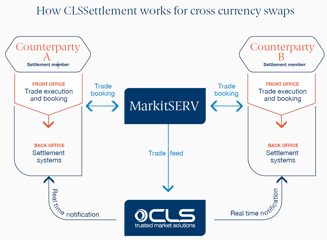 gestion cross currency markit