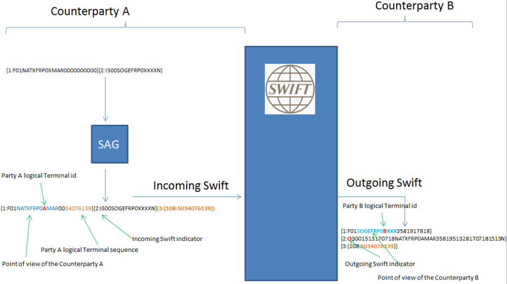 swift counterparties