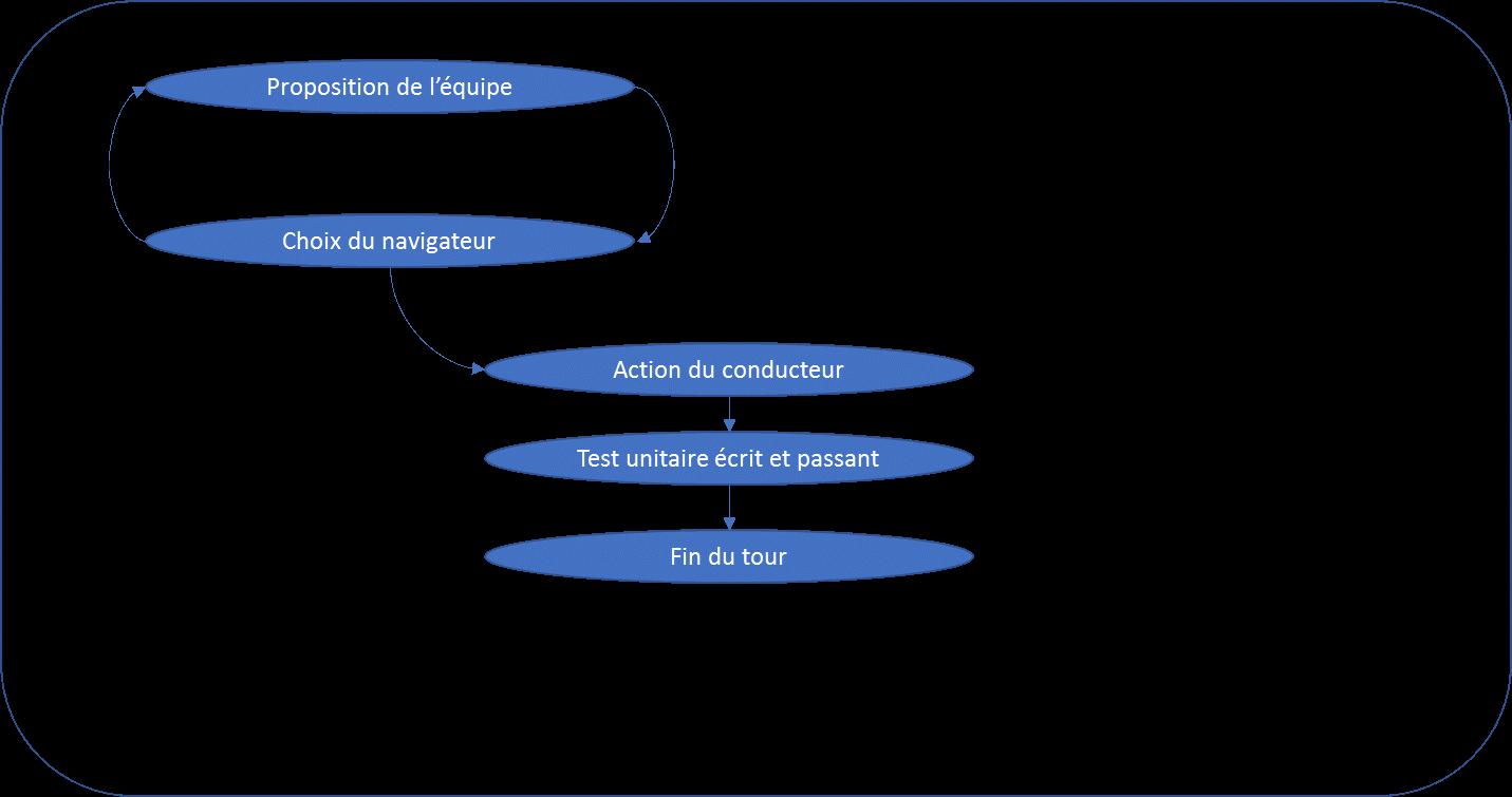 Exemple d'un fin de tour de Mob testing par la fin d'un résultat obtenu