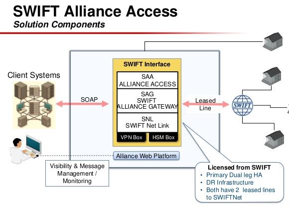 swift alliance access