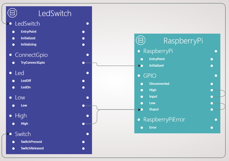 ledswitch raspberry pi