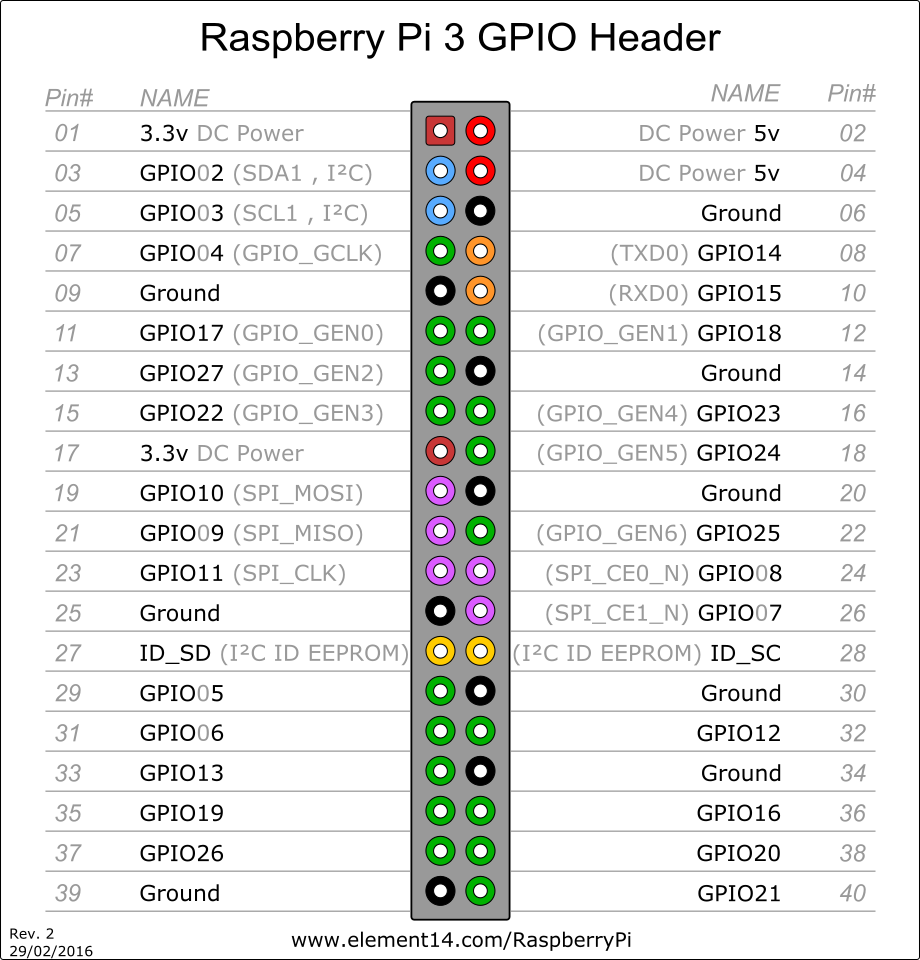 Raspberry Pi 3 GPIO Header