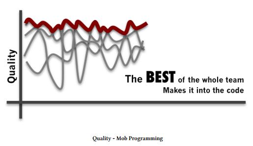 Graphique sur la qualité de Mob Programming et Mob testing