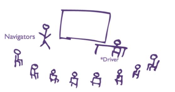 Les différents rôles dans une session de Mob Testing