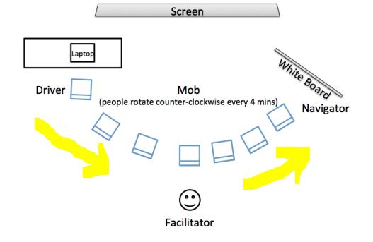 La rotation d'une session de Mob testing
