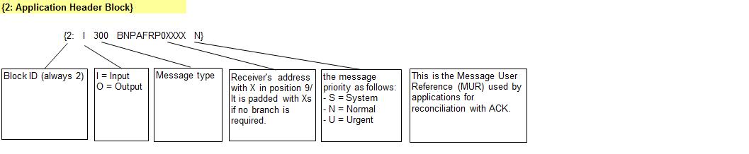swift application header block