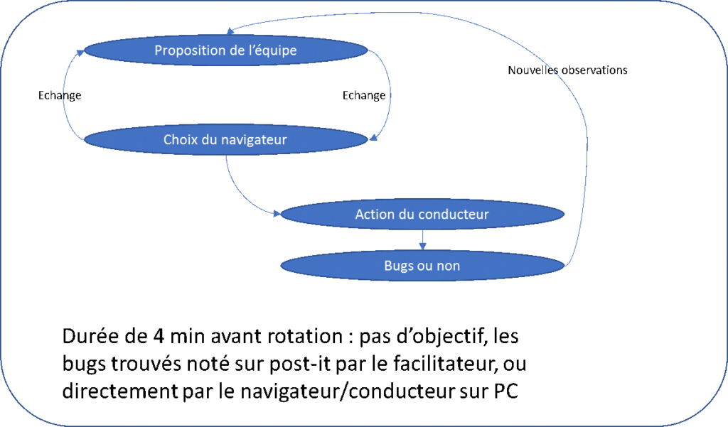 La durée, le contenu et la thématique d'une session Mob testing