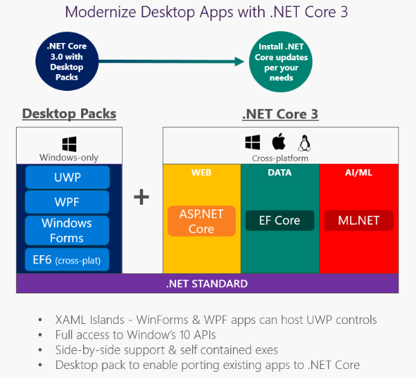 Net core 3