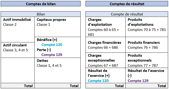 introduction au plan comptable g u00e9n u00e9ral