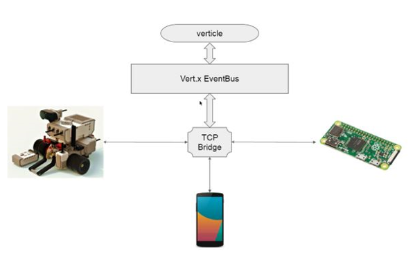 4 concrete examples of Vert x - Blog Invivoo