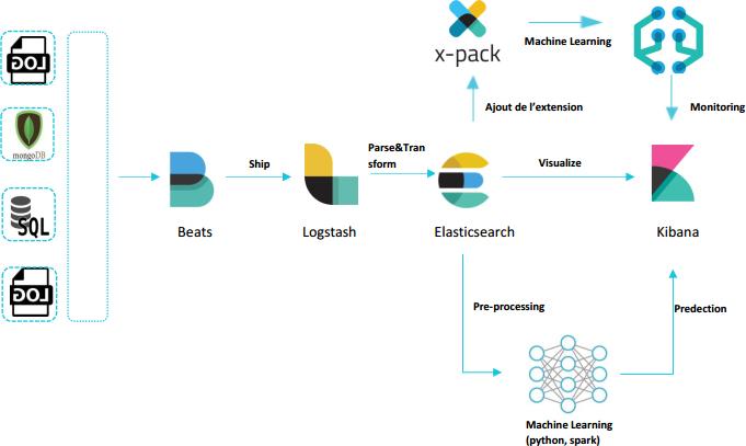 Monitoring et détection d'anomalies avec ELK - Blog Invivoo