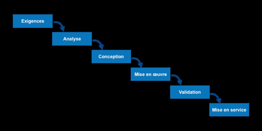 Diagramme modèle en cascade