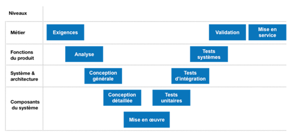 Diagramme du cycle en V - A gauche les phases de production, à droite les phases de validation