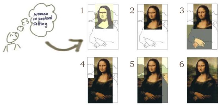 Illustrations d'une méthode incrémentale & itérative