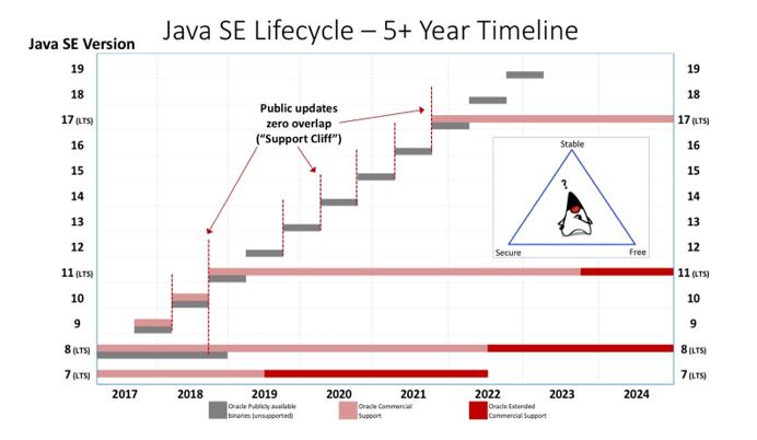 calendrier Java 2