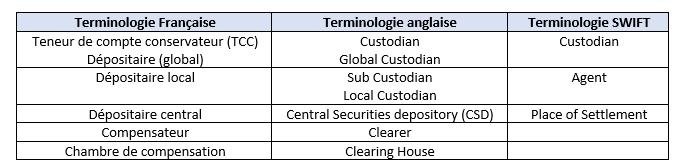 terminologie reglement livraison